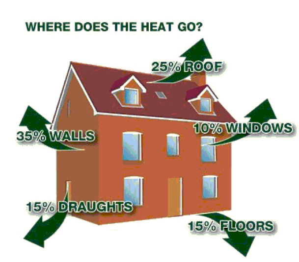 Tips For Insulating Your House This Winter Saving Money On
